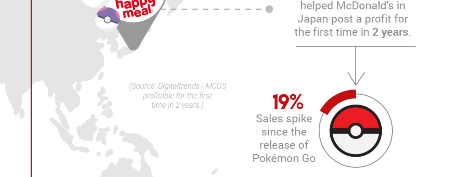 How Pokemon GO Influenced The Stock Market And Economy