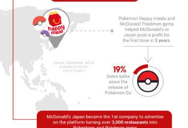 How Pokemon GO Influenced The Stock Market And Economy