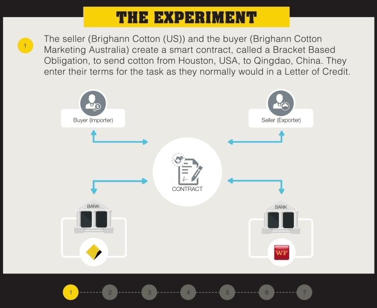 cba-experiment