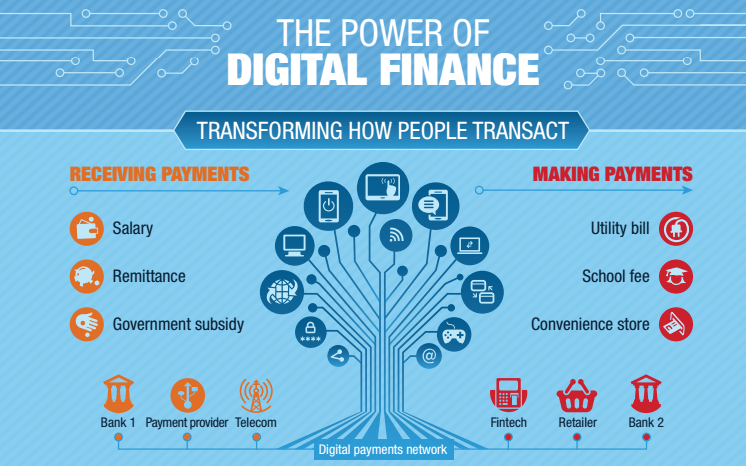 Digital Technologies And Fintechs to Drive Financial Inclusion in