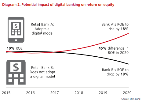 impact-of-digital-banking-on-roe-dbs-report