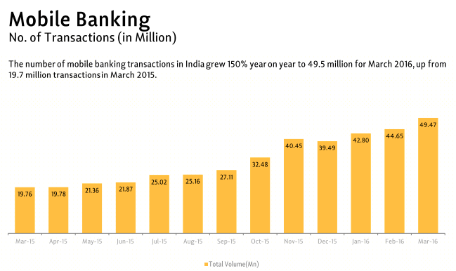 mobile-banking-india