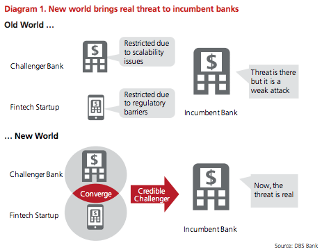 new-world-fintech-banks-dbs-report