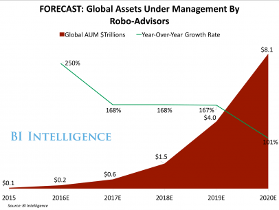 forecast-global-assets-under-management