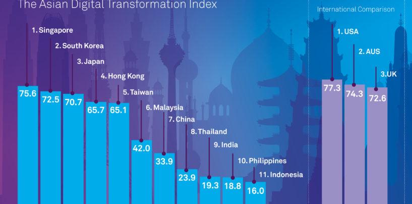 Singapore Ranks 1st On Asian Digital Transformation Index