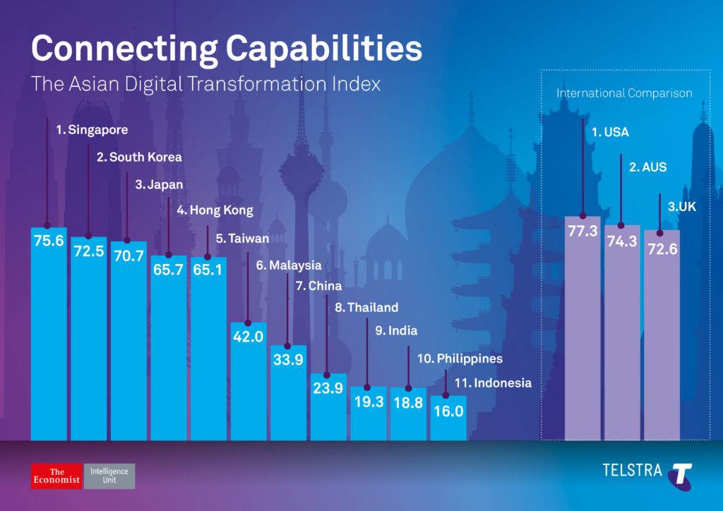 asian-digital-transformation-index-infographic-22-nov-2016