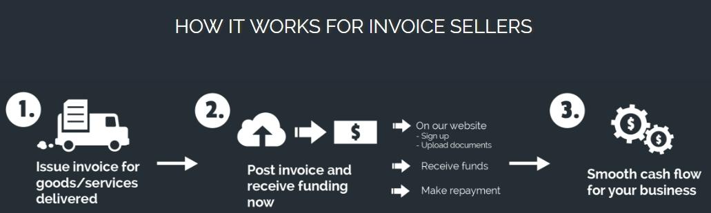 smartfunding