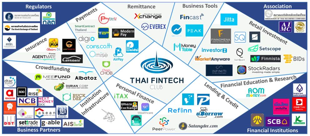 Thai Fintech Club