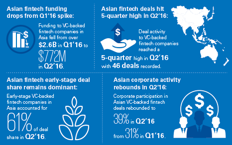 the-pulse-of-fintech-2016-q2-asia