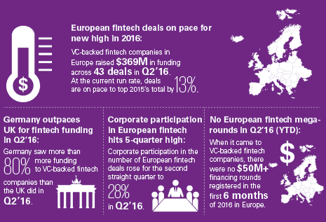 the-pulse-of-fintech-2016-q2-europe