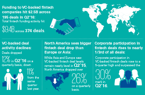 the-pulse-of-fintech-2016-q2