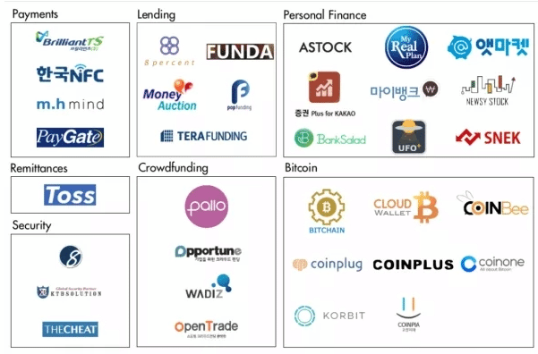 korean fintech startups map