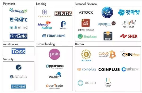 korean fintech startups map
