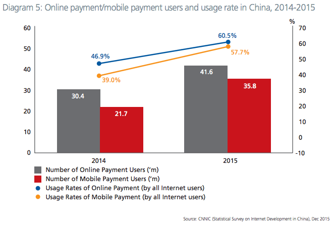 mobile-online-payments-china
