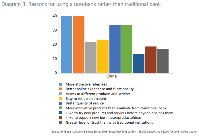reasons-for-preferring-fintechs-to-banks