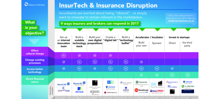 Traditional Insurance Companies Forced By Insurtech To Innovate In 2017