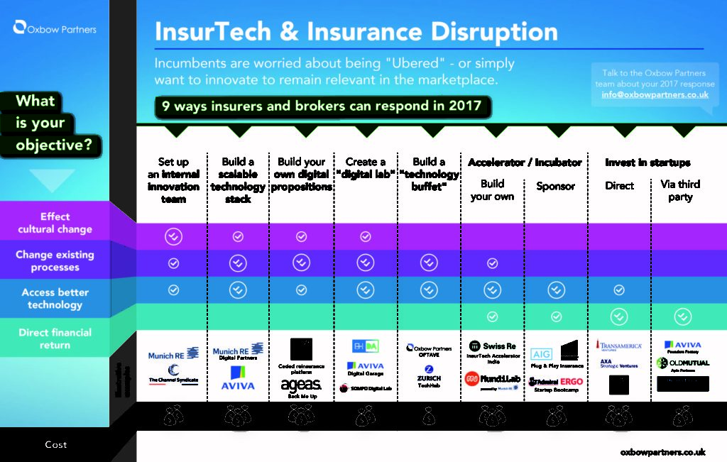 insurtech and insurance disruption