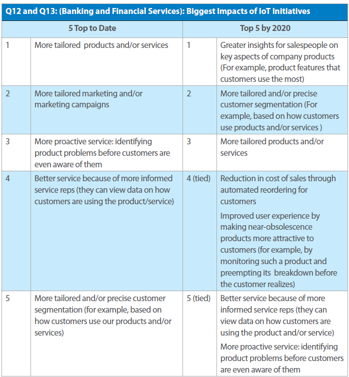 impacts IoT banking Tata report