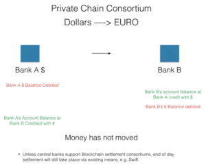 Private Chain Consurtiom