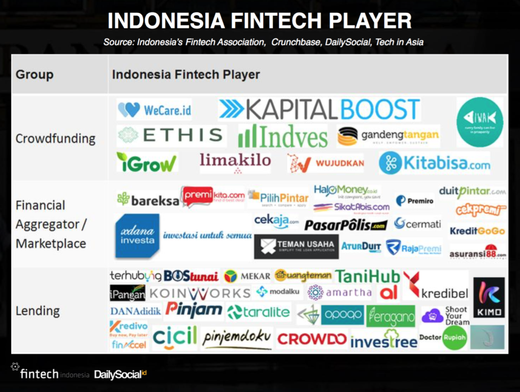 Indonesia Fintech Player
