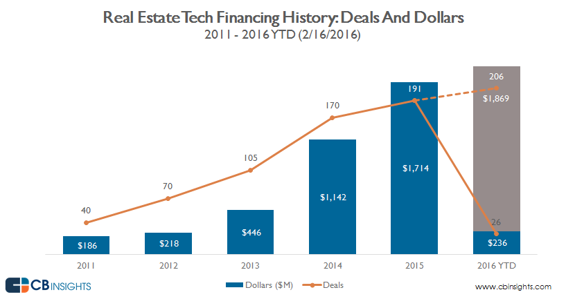 Real estate tech funding CB Insights