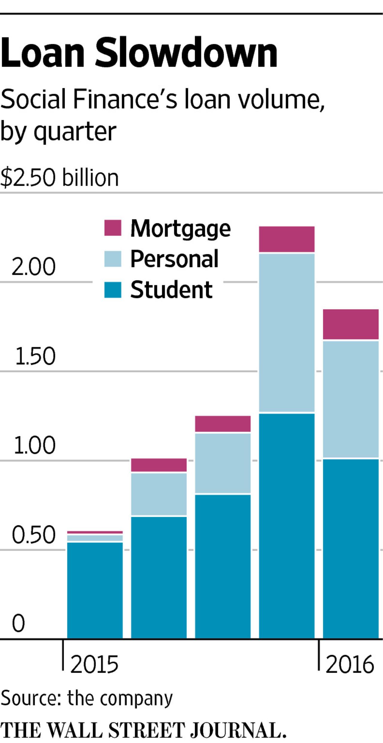 Loan slowdown