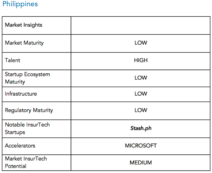 Market insights Philippines