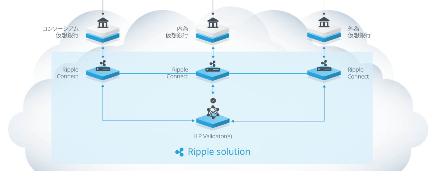 47 Japanese Banks Move Towards Commercial Phase Using Ripple