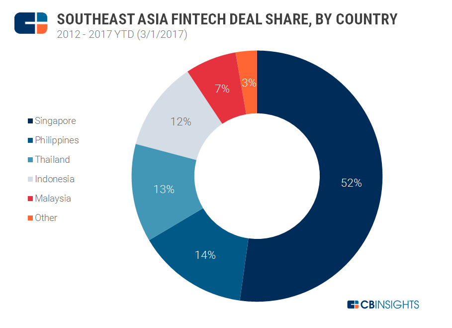 Southeast Asia Fintech Deal Share by Country