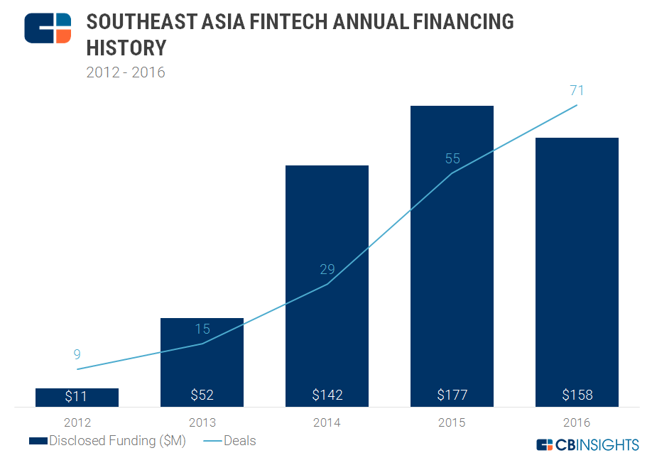 Southeast Asia Investment Fintech