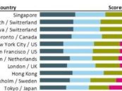 Singapore is the Number 1 Fintech-Hub Leader / Switzerland 2nd