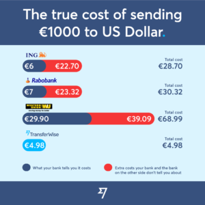 TransferWise sending from the Netherlands to the US