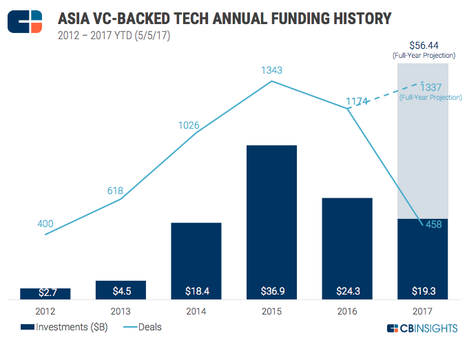 Asia VC-backed tech annual funding history