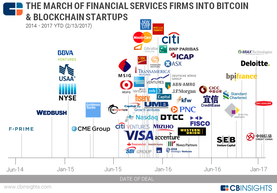 2017.02.13-Blockchain-Financial-Services-Map-v2 CB Insights