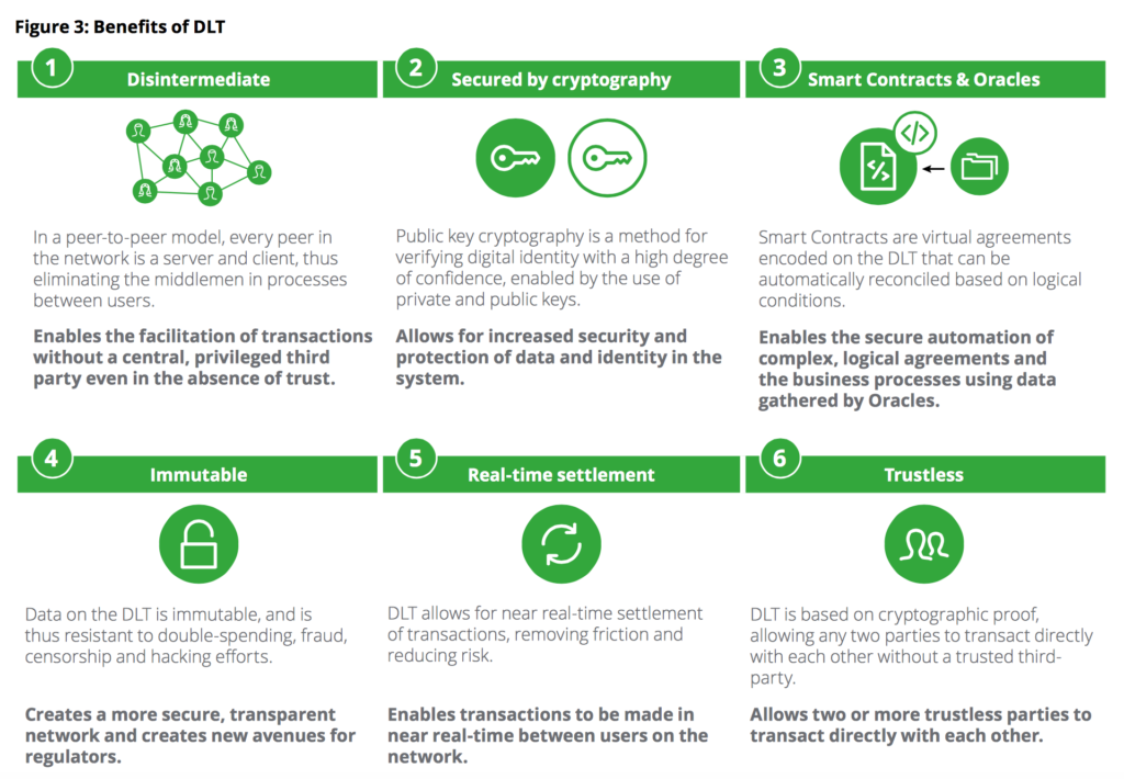 Benefits of DLT Deloitte MAS Fintech
