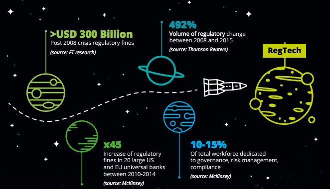 Deloitte Regtech Universe report 2017