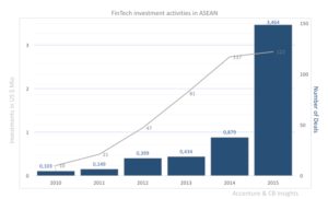 FT investment activities in ASEAN