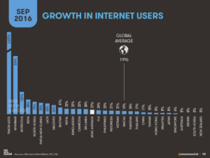 Growth in internet users