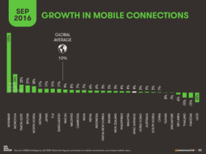 Growth in mobile connections