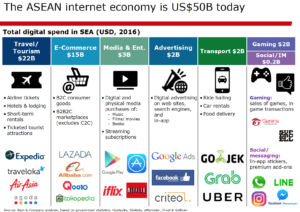 Internet economy digital SEA