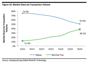 Market Share - Alipay WeChat Pay