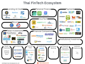 TH FT Ecosystem