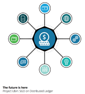 The future is here Project Ubin- SGD on Distributed Ledger - Deloitte -fintech