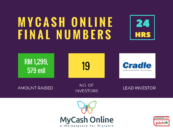 MyCash Raises RM1.3 Million in 24 Hours via Equity Crowdfunding