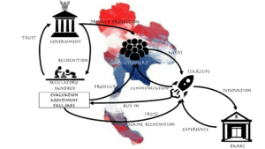 thailand FT ecosystem