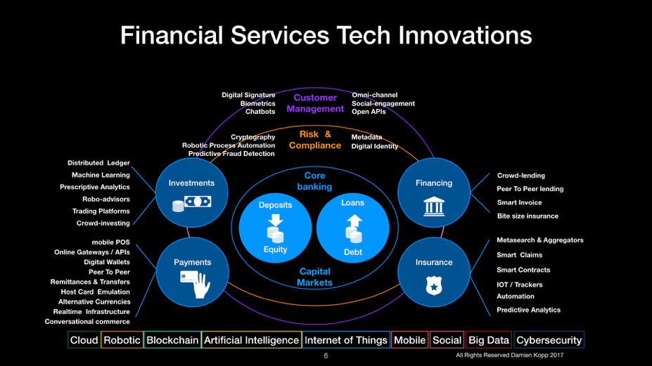 Financial Service Tech Innovation