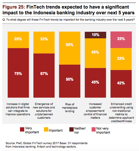 Fintech trends Indonesia