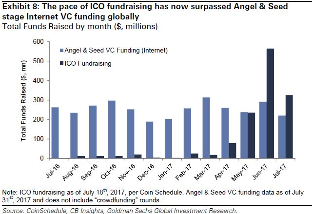 ICOs vs early stage angel VC funding