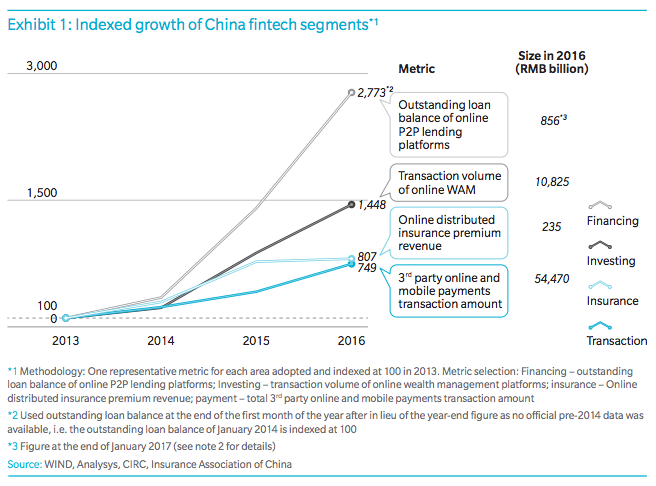 Indexed growth of China fintech segments Oliver Wyman report