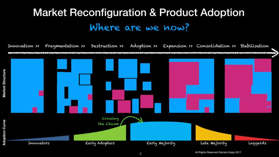 market reconfiguration & Product Adoption
